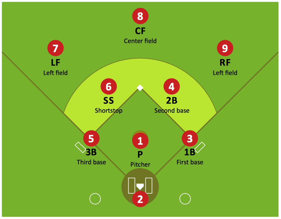 Bo knows baseball position numbers do you the ladies room for Baseball position chart template